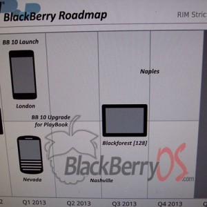 BlackBerry Roadmap leak
