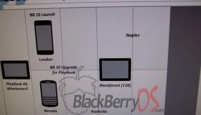 BlackBerry Roadmap leak